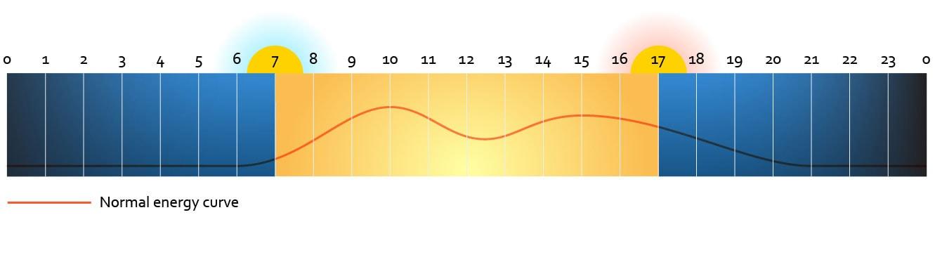 5f612ed8843923 Wie afwijkt van het gebruikelijke dag-en-nachtritme